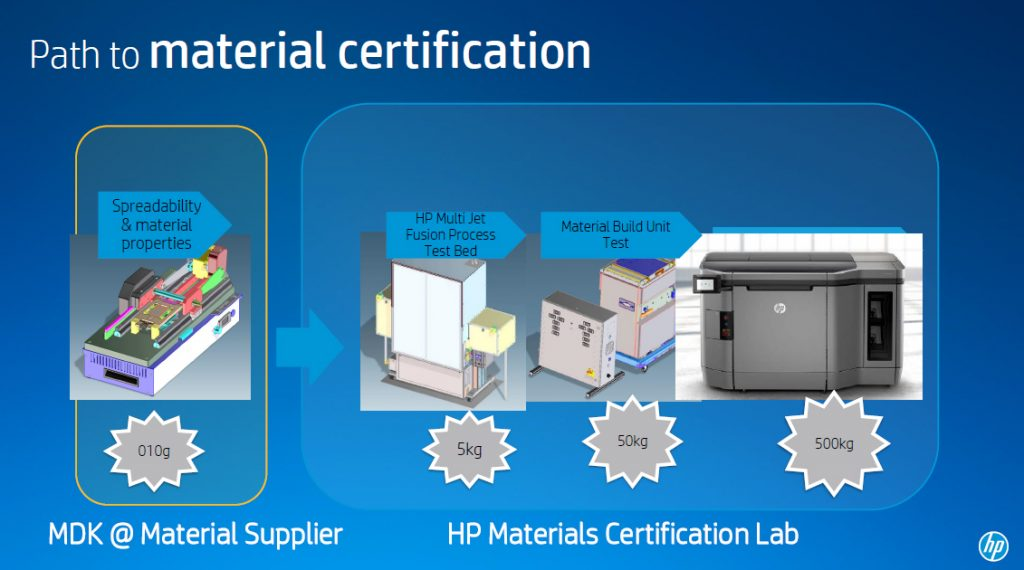 HP MDK path to 3D printing material certification.