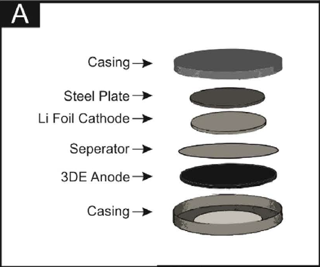 The 6 layers of a freestanding anode. Image via Foster, C. W. et al.