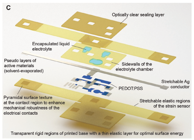 Layers of the flexible electronic device. Image via Subramanian Sundaram et al.