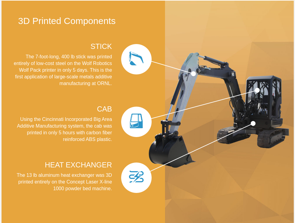 Graphic showing the 3D printed components of the excavator. Image via Oak Ridge National Laboratory.