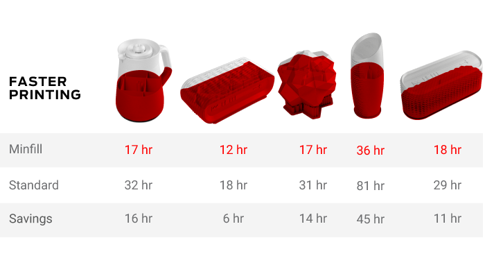 MakerBot compare how the Minfill improves printing times. Image via MakerBot.
