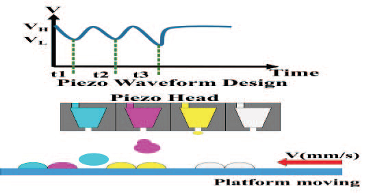 4 piezoelectric heads of the Taiwan Tech 3D inkjet printer. Figure via M. J. Tsai, Y. S. Hsu, Y. L. Cheng, F. Chen and C. H. Chang