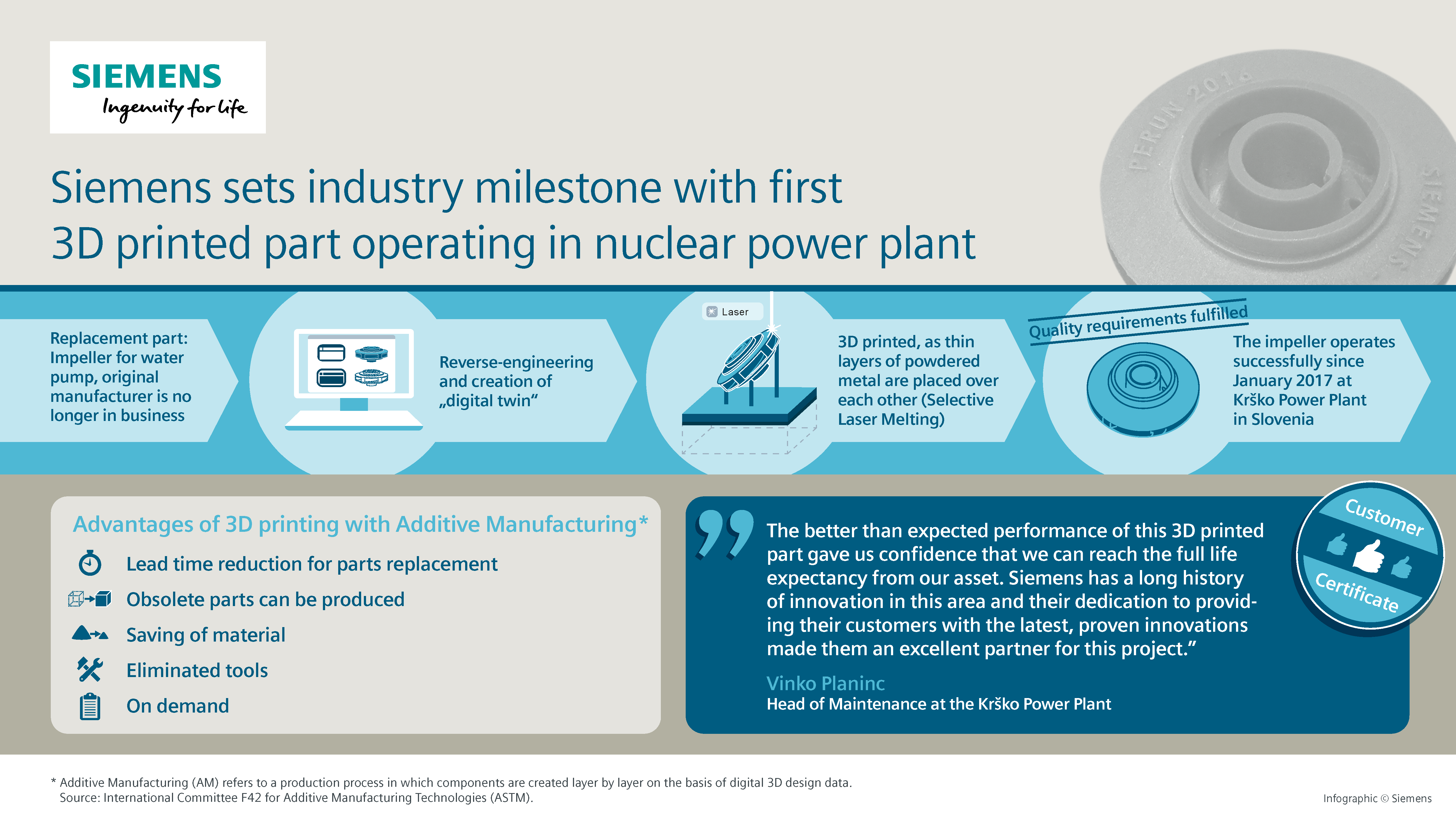 Infographic showing the steps Siemens took to create the part. Image via Siemens.