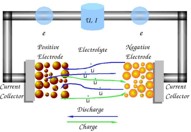 aDiagram of Li-ion battery setup. Image via A. Latz, J. Zausch, O. Iliev, Modeling of species and charge trans- port in Li-Ion Batteries based on non- equilibrium thermodynamics.li-ion
