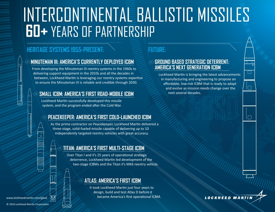 Timeline of current and future ICBMs. Image via Lockheed Martin.