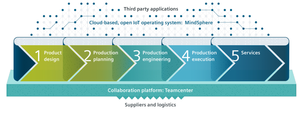 Diagram representing Siemens' Digital Enterprise Suite
