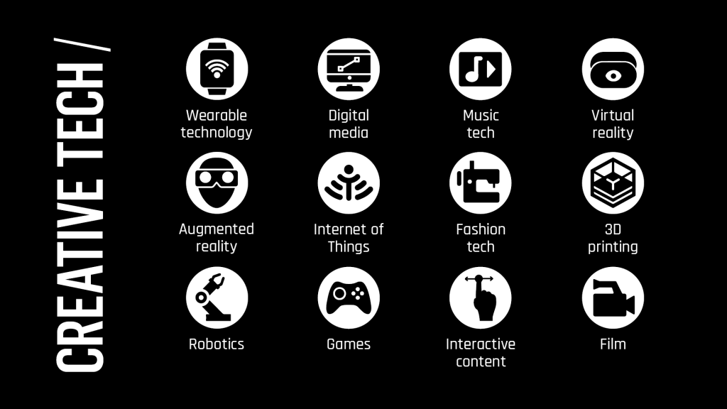 The creative tech considered by CEA. Image via CEA.
