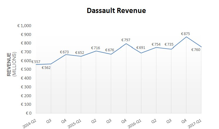 Graph depicts revenue for the past three years. Image via Dassault Systemes.