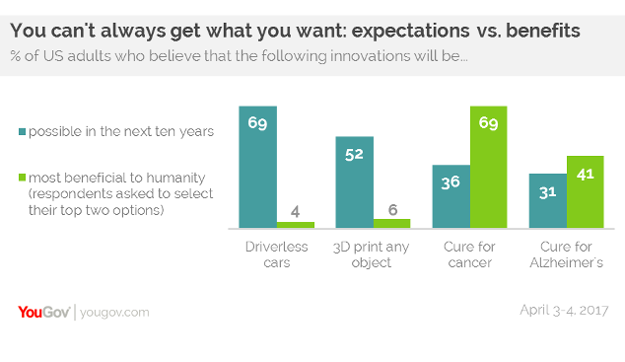The results of the YouGov survey that saw 52% state they expect 3D printing to enable the printing of anything by 2027. Image via YouGov.