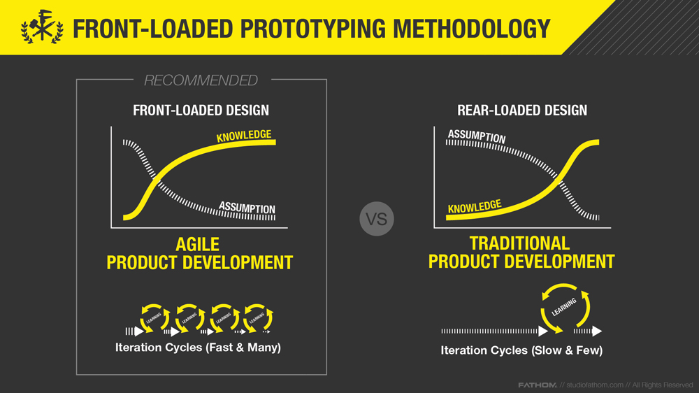 Front Loaded Prototyping Methodology. Image via FATHOM.
