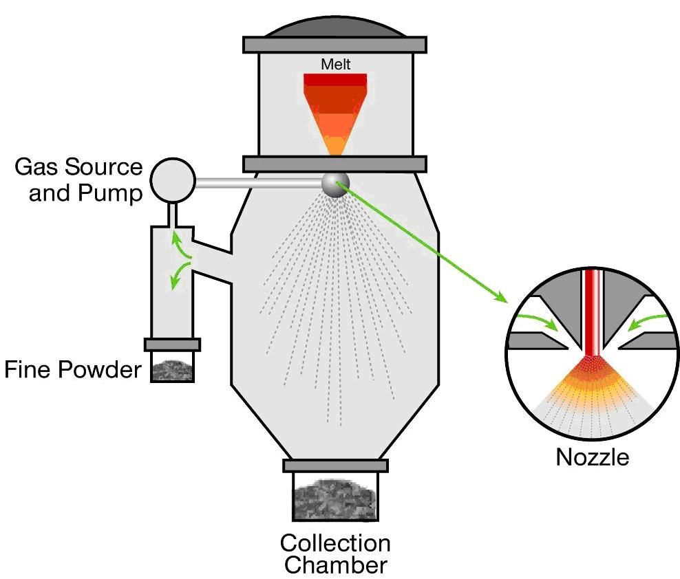 A diagram of the gas atomization technique. Image via LPW Technology