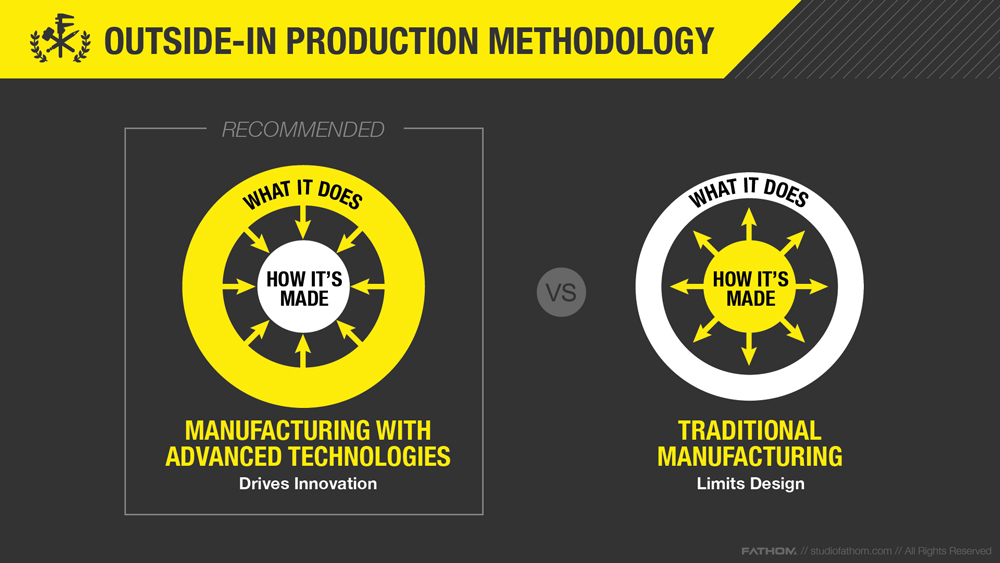 Outside In production methodology. Image via FATHOM.