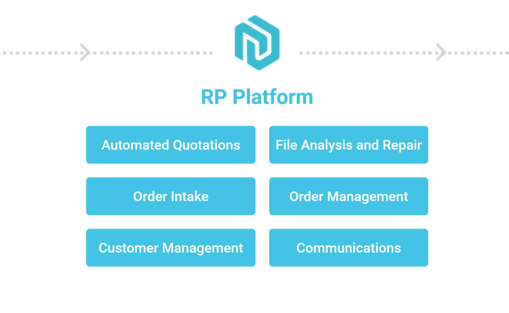 Features of the RP Platform software. Image via RP Platform.