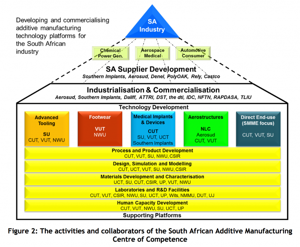 Model of activity in the proposed South African Additive Manufacturing Center of Competence. Initials correspond to the country's universities and research institutions. Image via W.B. du Preez & D.J. de Beer