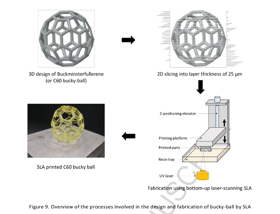 Figure 9 from the article demonstrates the fabrication method. Image via Materials & Design.