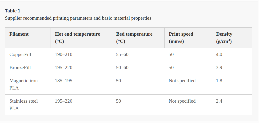 Table 1 shows the printing parameters that were used. Image via Progress in Additive Manufacturing.
