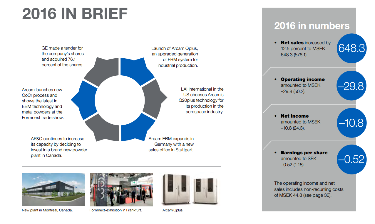 An overview of Arcam's 2016. Image via Arcam's Annual Report.