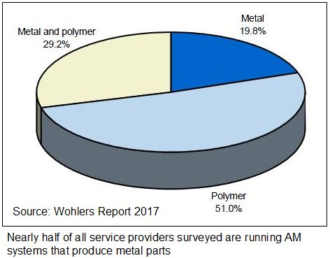 Wohlers Report 2017 chart showing survey of service providers