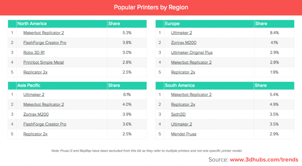 Most popular desktop 3D printers by region.