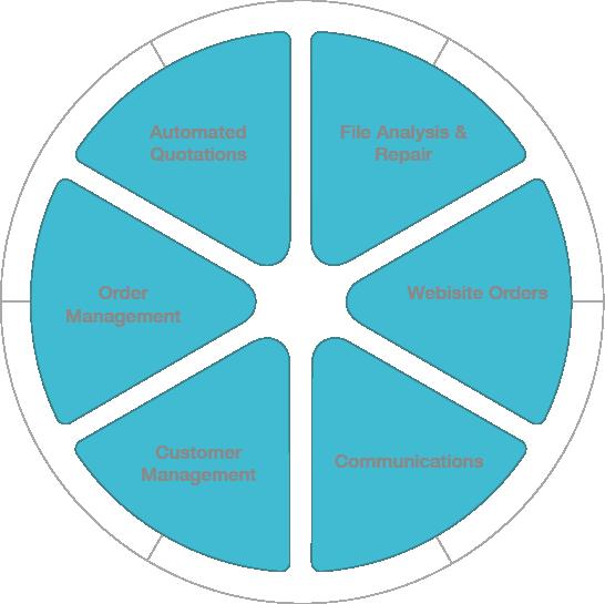 RP Platform's software services. Image RP Platform.