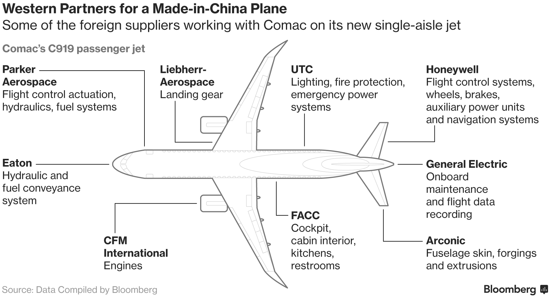 An illustration of some of the foreign suppliers working on the C919. Image via Bloomberg.