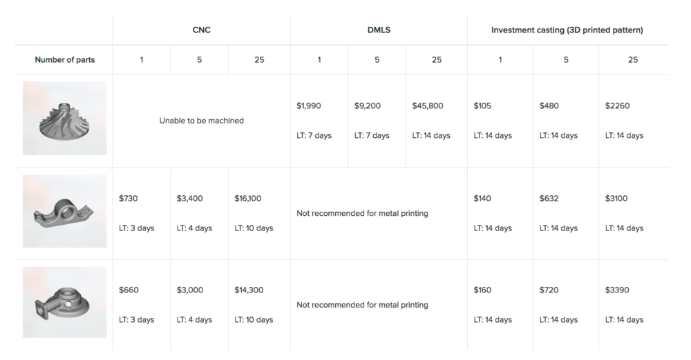 3D Hubs gives a price comparison for different manufacturing techniques, all parts made in stainless steel at roughly 150mm x 130mm x 55mm in size. Image via 3D Hubs.