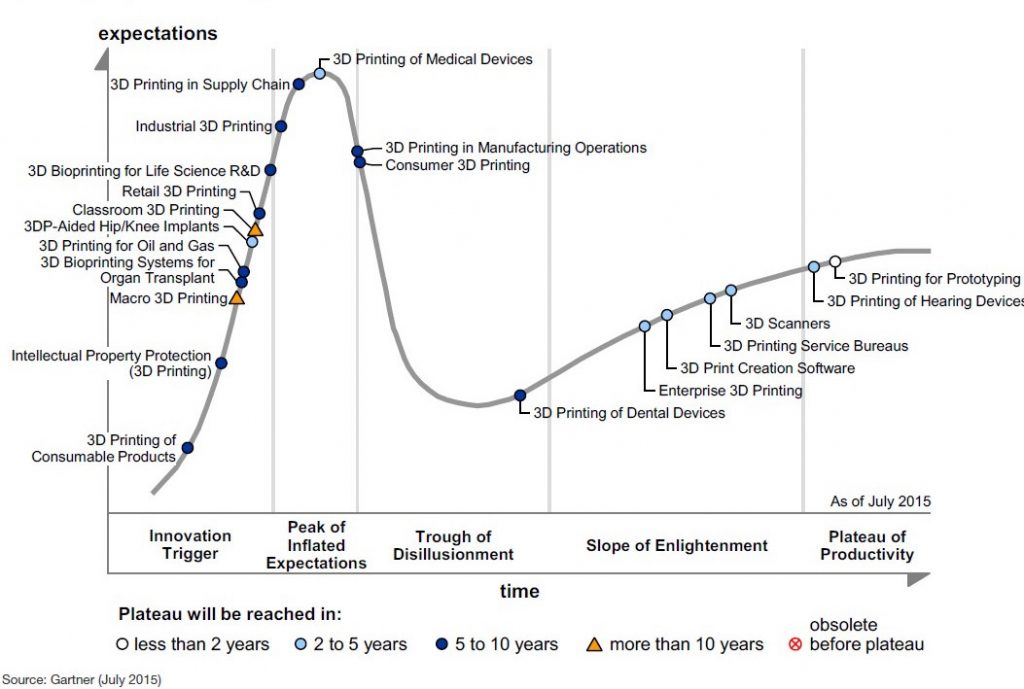 Hype_cycle_gartner