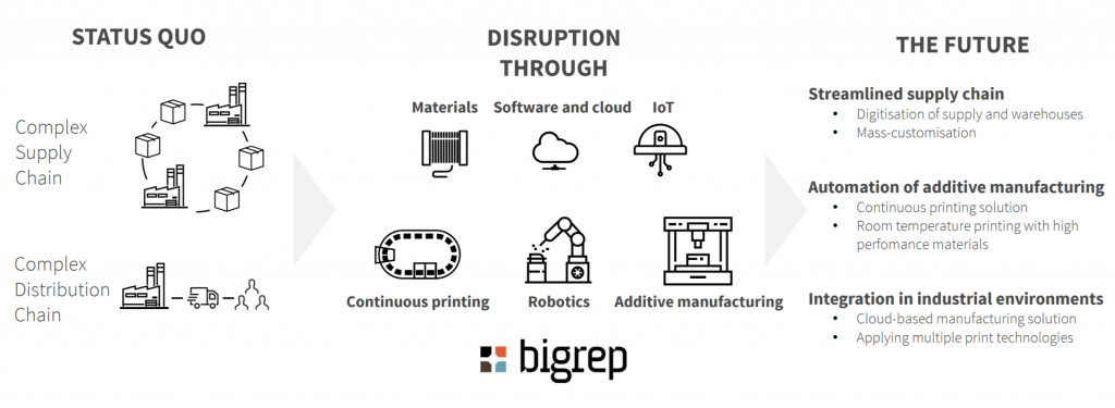 Positioning BigRep to disrupt traditional industrial manufacturing
