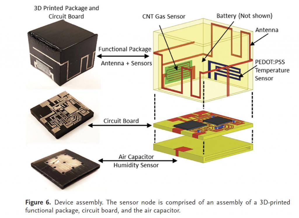 3 part composition of the compact, 3D printed sensors. Image via Farooqui, Karimi, Salama & Shamim.