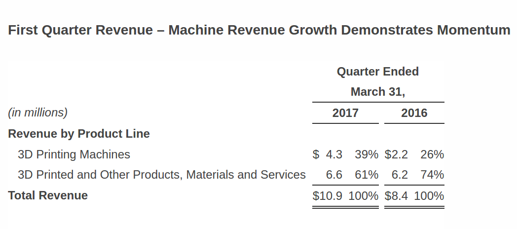 Revenue from the sales of machines significantly grew compared to the year prior. Image via Business Wire.