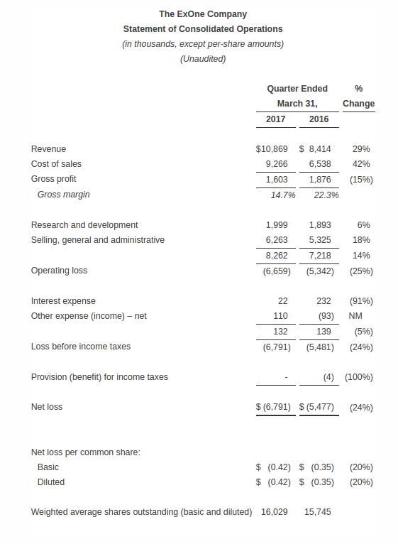 ExOne's first quarter income statement.