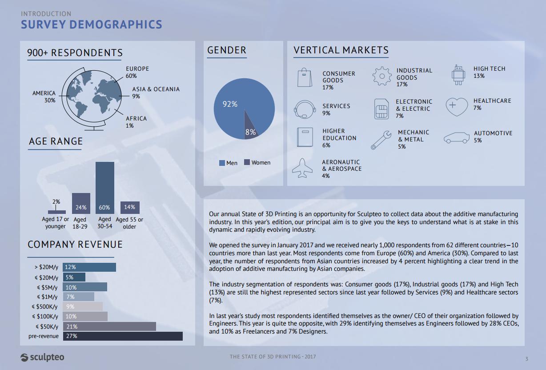 The demographics of the respondents. Screenshot via Sculpteo.