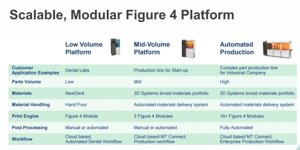 The 3D Systems Figure 4 platform.