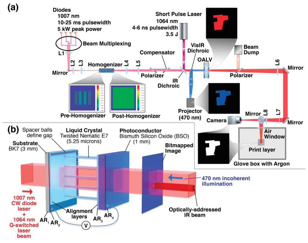 Full setup of the DiAM process. Image via Optics Express