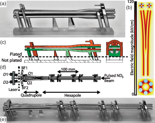 "Figure 1 from the paper shows, (a) side view of the beam splitter, (b) electric field distribution, (c) cross section through the splitter, (d) ""Guide and detector arrangement"" and (e) shows full assembly of the device. Image via Physics Review Applied."