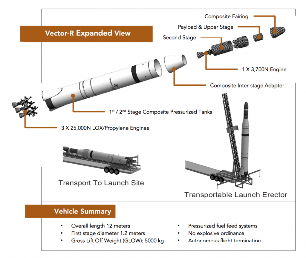 Exploded view of the Vector-R satellite launch vehicle. 3D printed fuel injectors are in the 3 LOX/Propylene engines at the rear of the craft/ Image via Vector