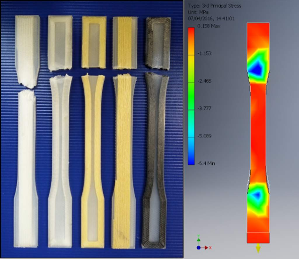 Breakage of 3D printed fiber bog-bones. From left to right: Glass B, Glass A, Kevlar A, Kevlar B and Carbon A. Inset image (right) shows a map of the mechanical stresses applied to the dog-bones. Image via Additive Manufacturing vol.16.