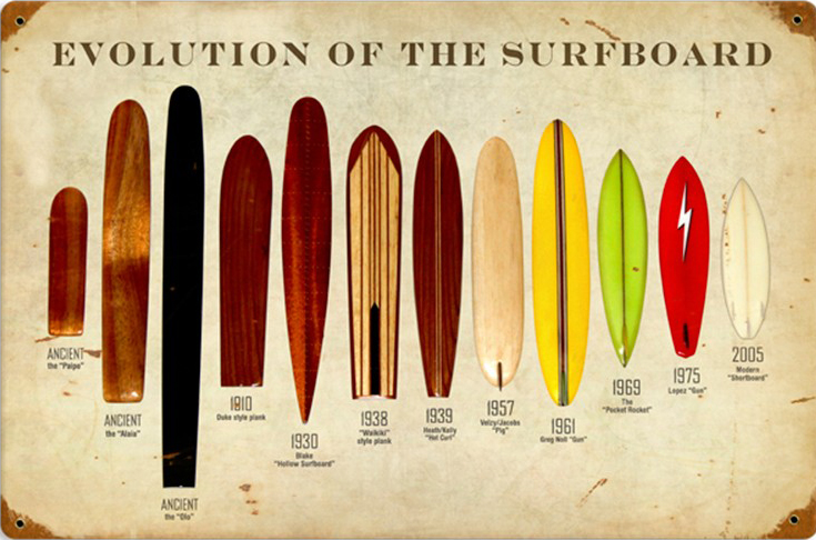 The Evolution of the Surfboard graphic. Image via swellnet.com