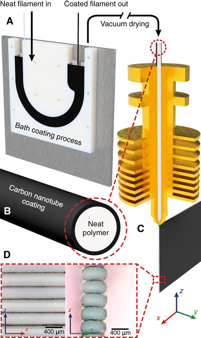 Figure 2 demonstrates the CNT filament coating process. Image via Science Advances.