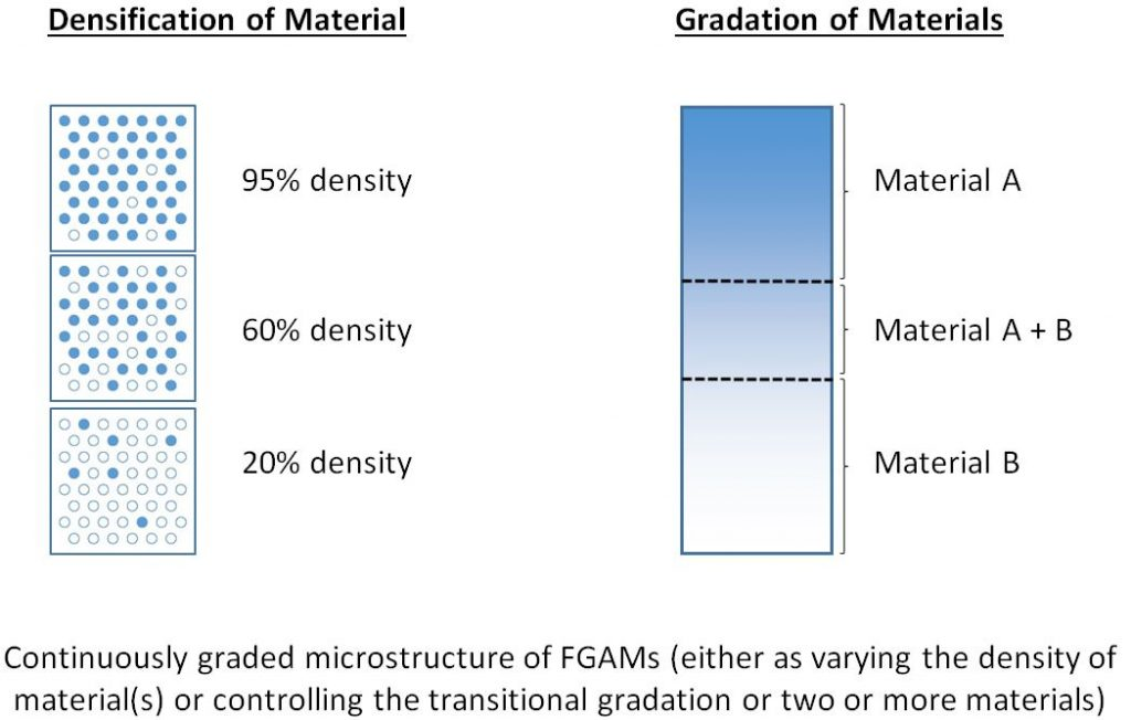 Functionally Graded Additive Manufacturing
