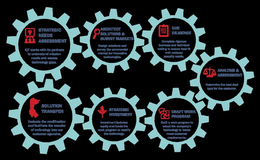 The IQT process. Infographic via IQT.