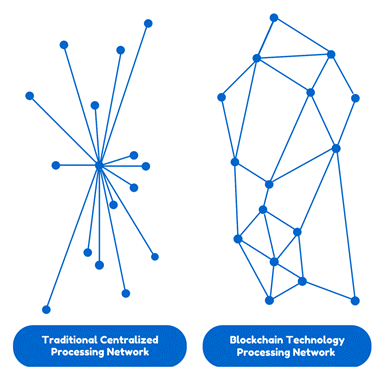 The difference between a centralized network and Blockchain. Image via U.S DoN.