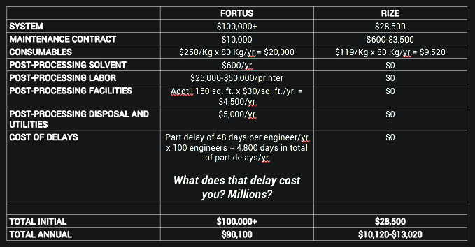 Cost breakdown of the Rize One vs. the Fortus. Image via Rize Inc.
