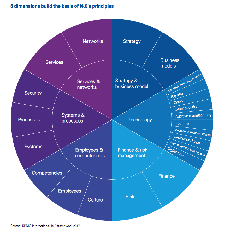 6 dimensions of the industry 4.0 framework. Image by KPMG International