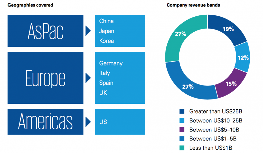 Demographic of the 26 companies selected to compile the KPMG report. Image via KPMG International.