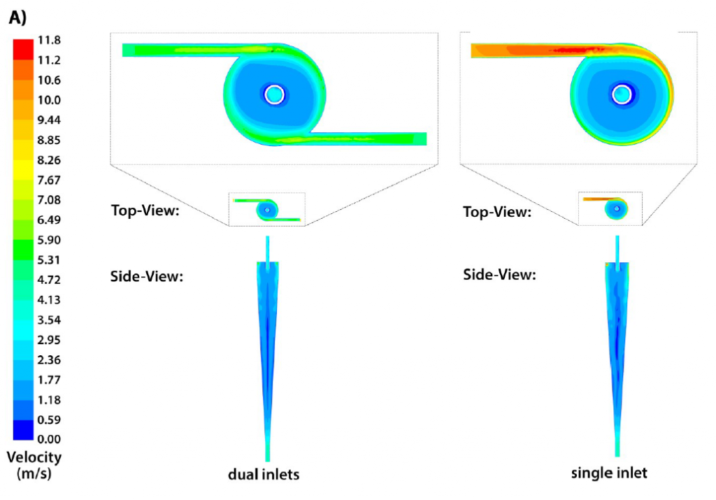 Representation of water-flow through the computer designed mini-hydrocyclone. Image via Syed, Rafeie, Henderson, Vandamme, Asadnia & Warkiani