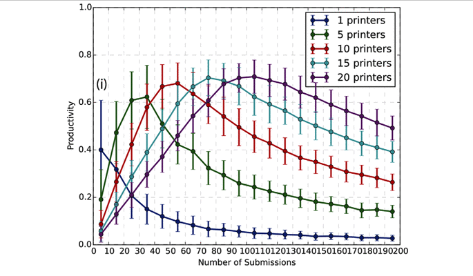 Chart showing peak productivity levels of various 3D printers farm setups. Image via Journal of Engineering Manufacture
