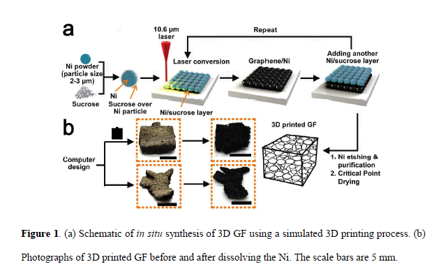 Schematic of the graphene foam (GF) 3D printing process. Image via ASC Nano