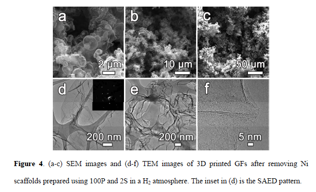 Scanning electron microscope (SEM) and Transmission electron microscope (TEM) images of the internal structure of the 3D printed graphene foam. Image via ACS Nano