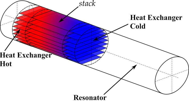 Diagram of the engine inside a thermoacoustic refrigerator (TAR) Image by Wikimedia Commons contributor Gruik70